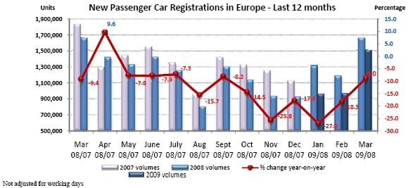 acea-inregistrari-autoturisme-noi-in-ultimele-12-luni1
